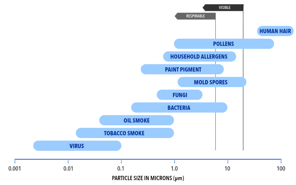 Airborne Particle Size Chart