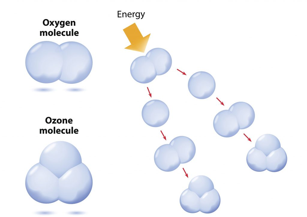 Ozone Generator - How it Works