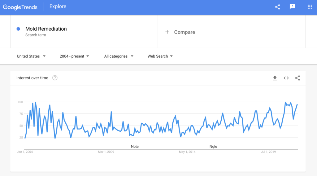 Hurricane Season and Google Chart of Searches for Mold Remediation Historically
